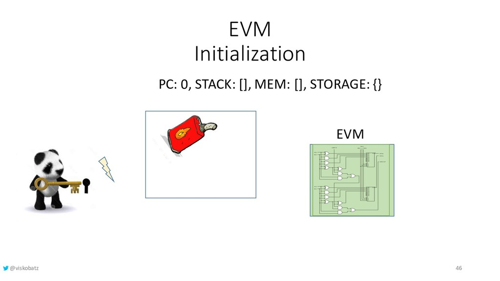 EVM Initialization PC: 0, STACK: [], MEM: [], S...