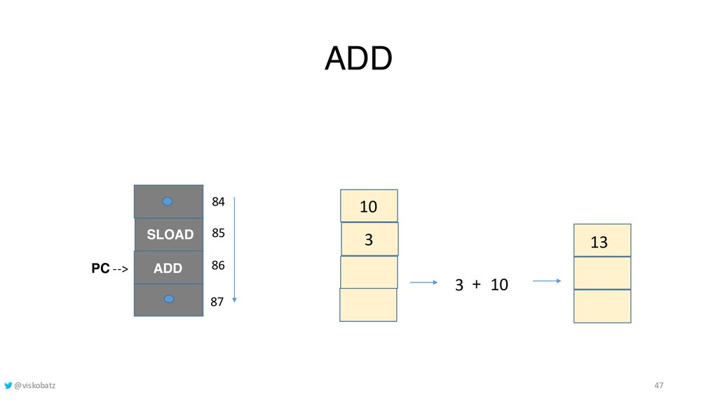 ADD 3 10 13 ADD PC --> 86 85 SLOAD 84 87 10 3 +...