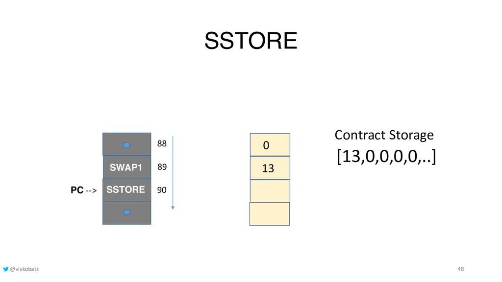 SSTORE 13 0 SSTORE PC --> 90 89 SWAP1 88 [13,0,...