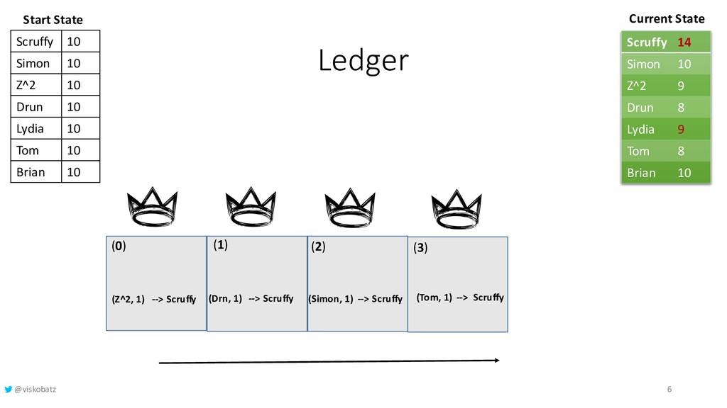 Ledger (1) (2) (3) Current State (0) Start Stat...