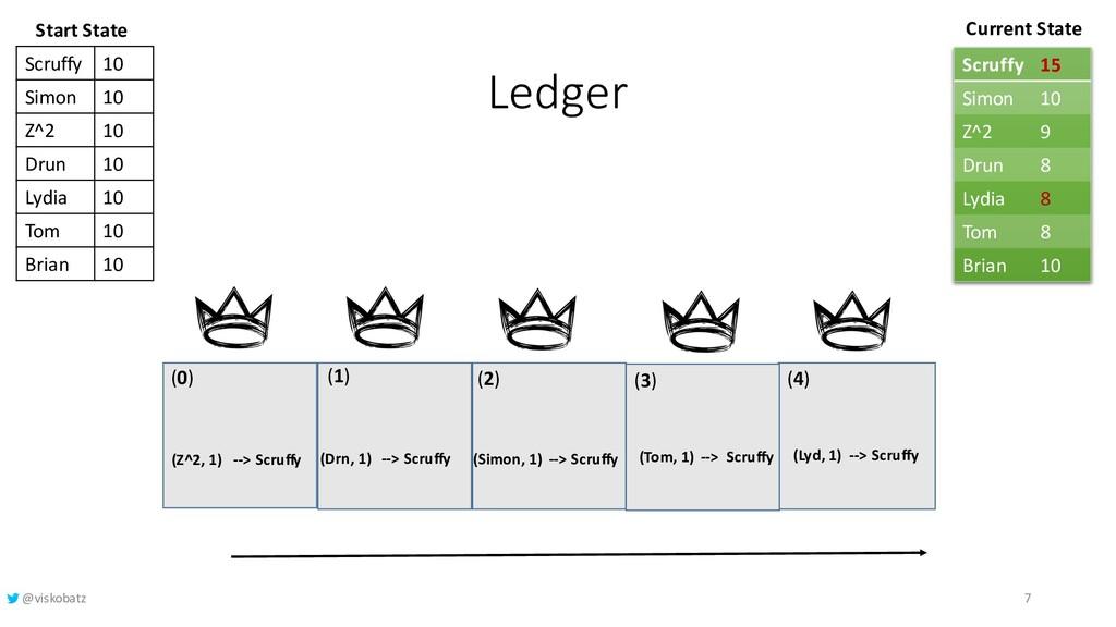 Ledger (1) (2) (3) Current State (4) (0) Start ...