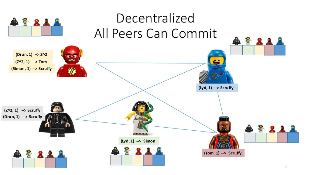 Decentralized All Peers Can Commit (Z^2, 1) -->...