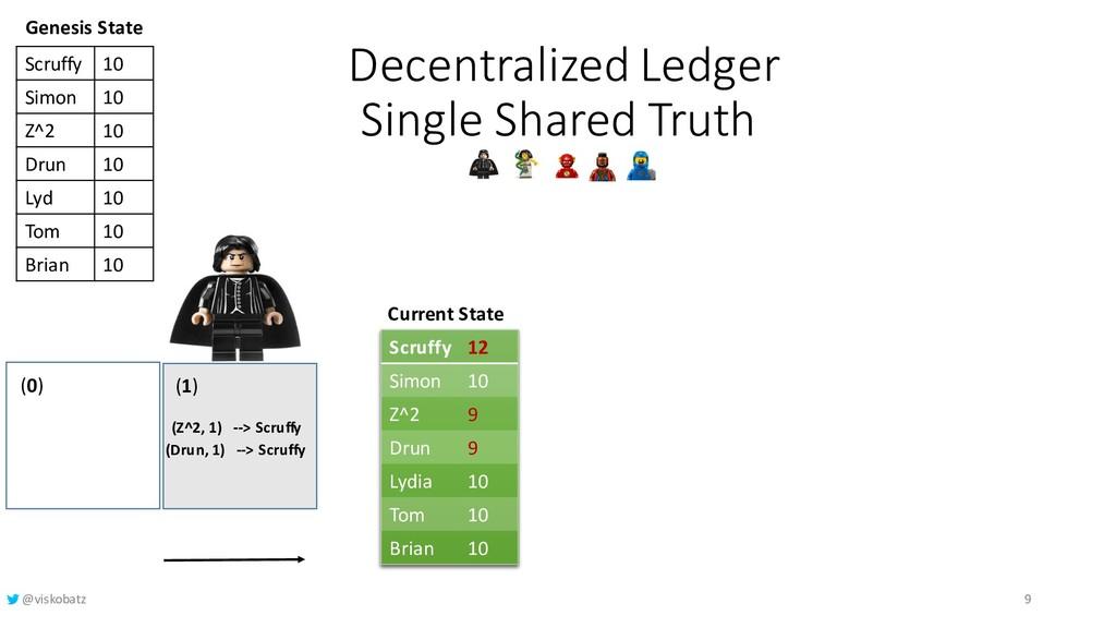Decentralized Ledger Single Shared Truth Curren...