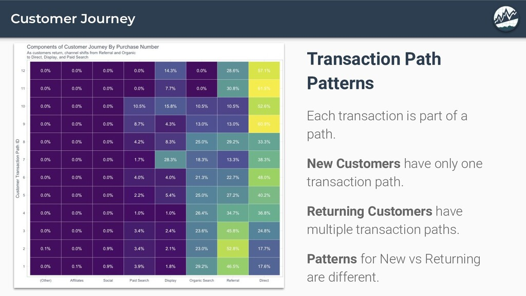 Customer Journey Transaction Path Patterns Each...