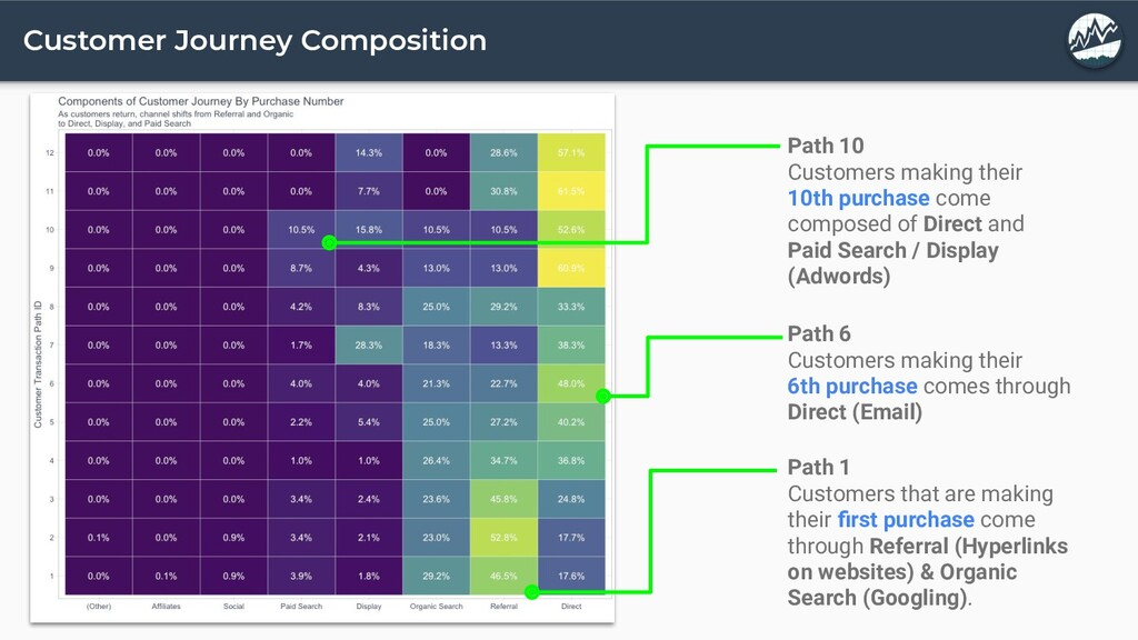 Customer Journey Composition Path 10 Customers ...