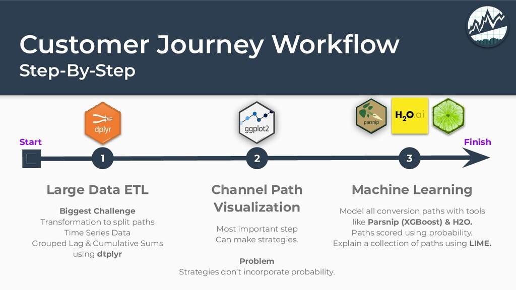 Customer Journey Workflow Step-By-Step Start Fin...