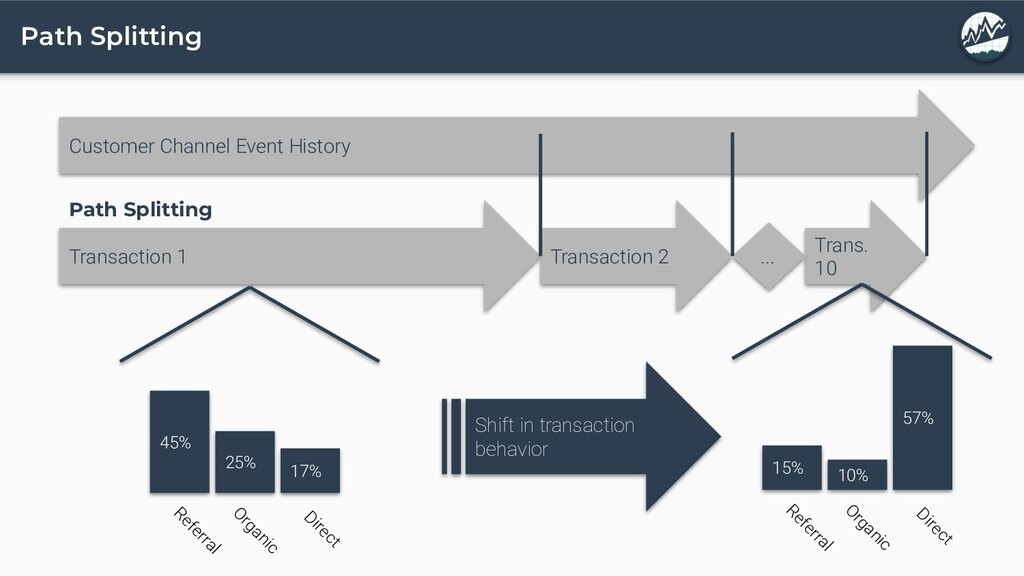 Path Splitting Customer Channel Event History T...