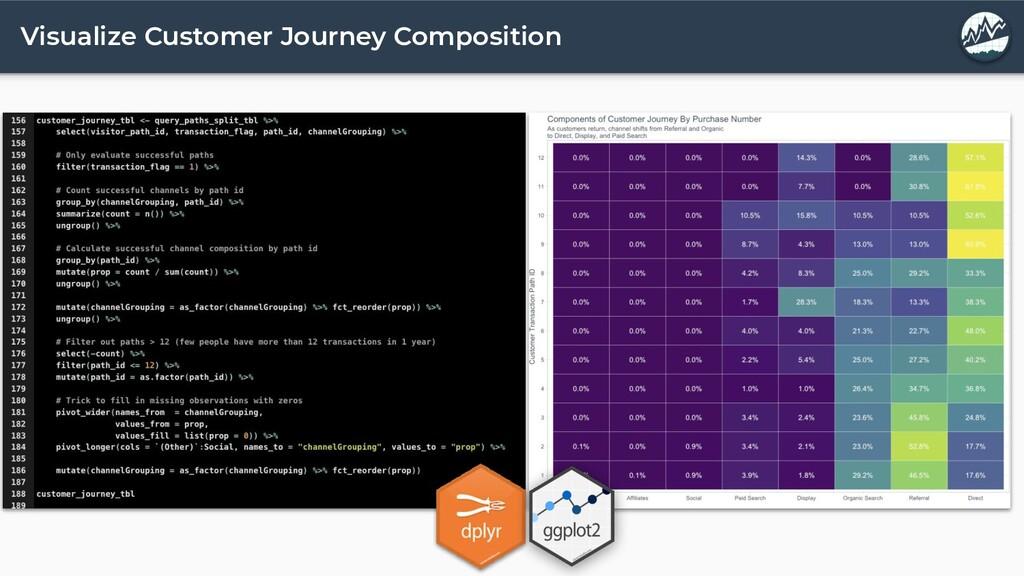 Visualize Customer Journey Composition