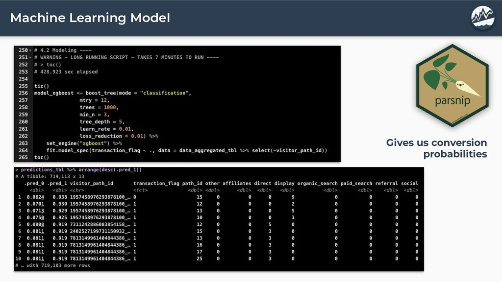 Machine Learning Model Gives us conversion prob...