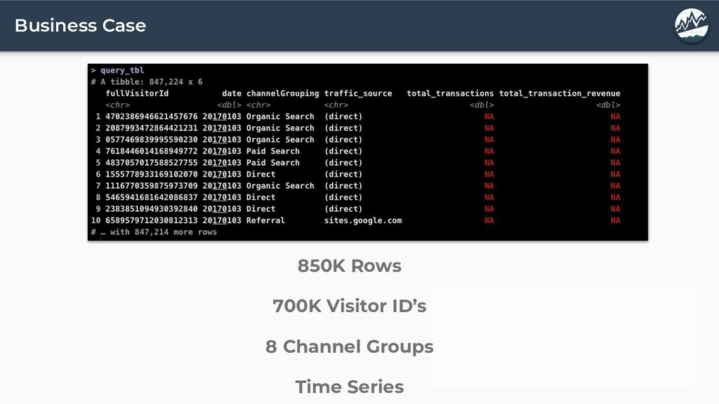 Business Case 850K Rows 700K Visitor ID's 8 Cha...
