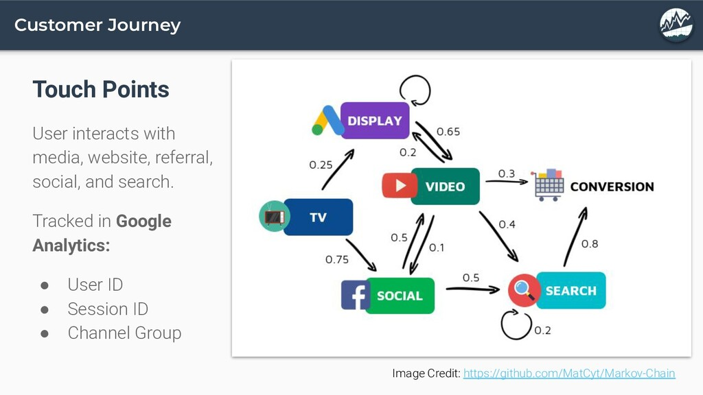 Customer Journey Touch Points User interacts wi...