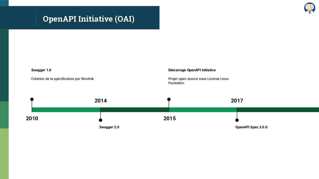 OpenAPI Initiative (OAI) 2015 Démarrage OpenAPI...