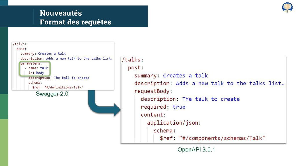 Nouveautés Format des requêtes Swagger 2.0 Open...