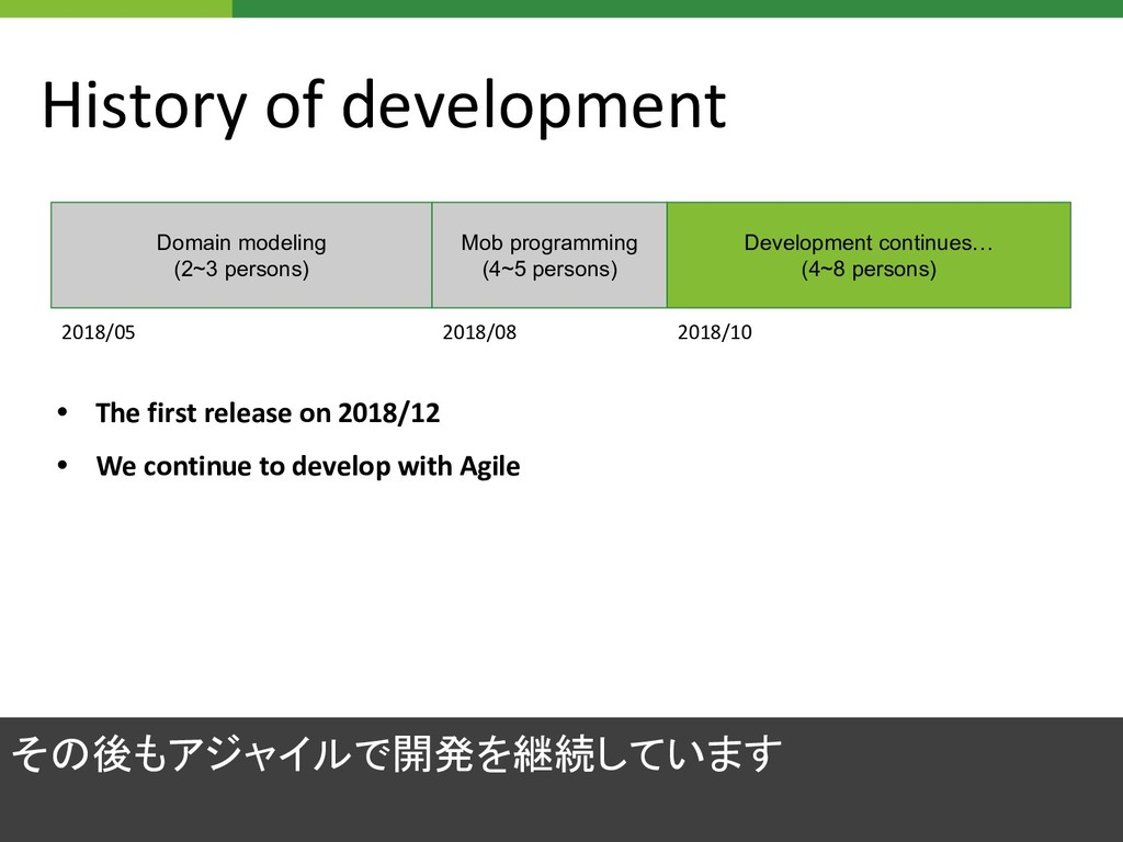 History of development • The first release on 2...