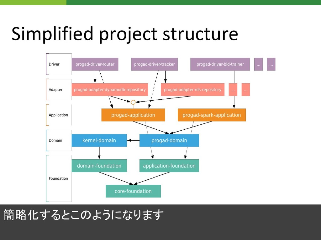 Simplified project structure 簡略化するとこのようになります