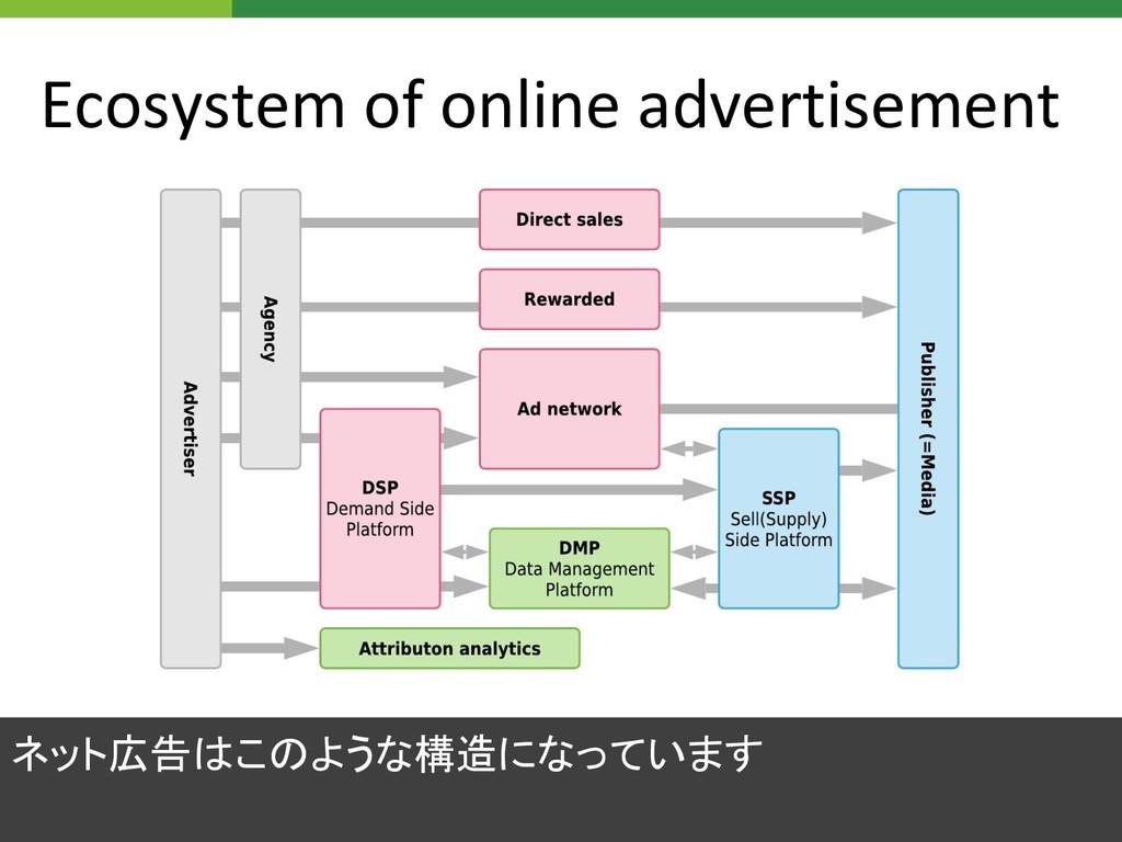 Ecosystem of online advertisement ネット広告はこのような構造...