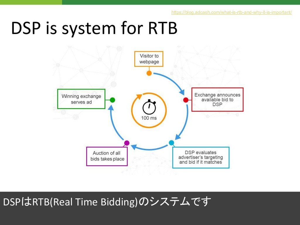 DSP is system for RTB DSPはRTB(Real Time Bidding...