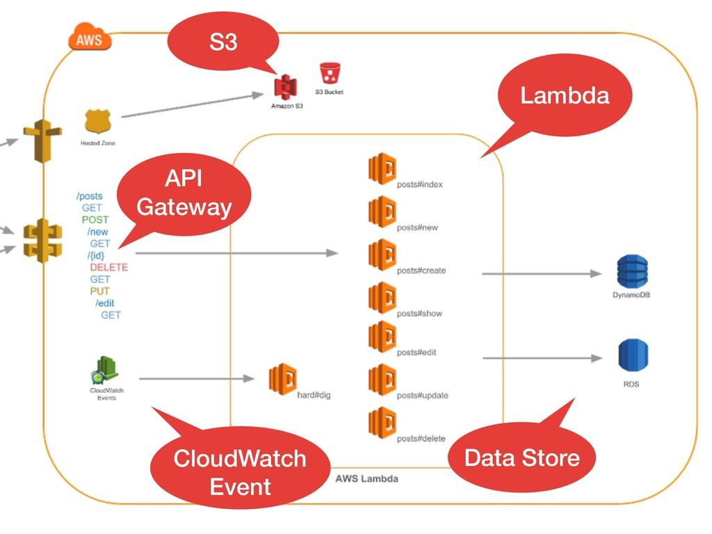API Gateway Lambda Data Store S3 CloudWatch Eve...