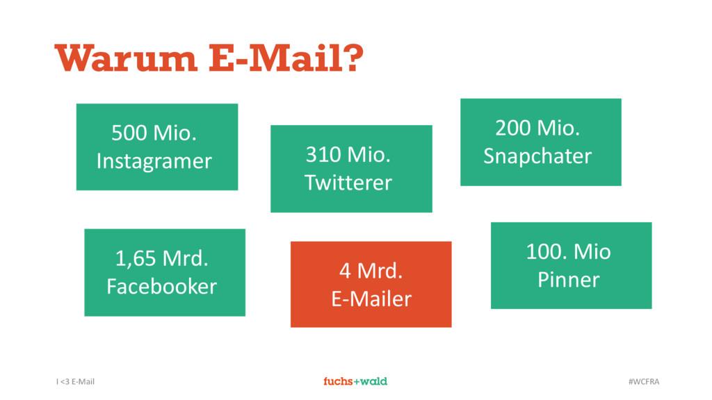 I <3 E-Mail #WCFRA Warum E-Mail? 200 Mio. Snapc...