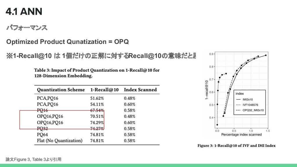 パフォーマンス Optimized Product Qunatization = OPQ ※1...