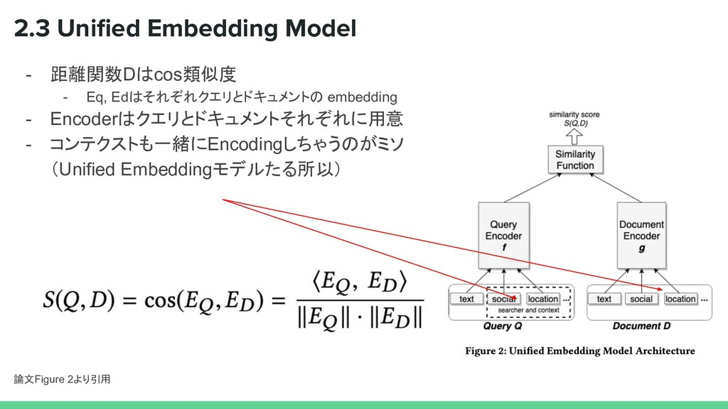 2.3 Unified Embedding Model - 距離関数Dはcos類似度 - Eq,...