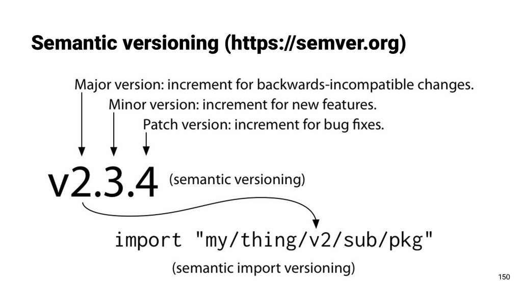 Semantic versioning (https://semver.org) 150