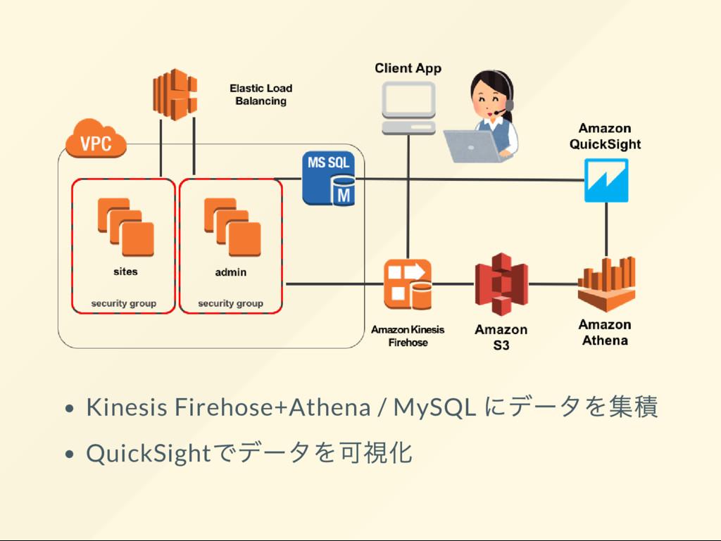 Kinesis Firehose+Athena / MySQL にデー タを集積 QuickS...