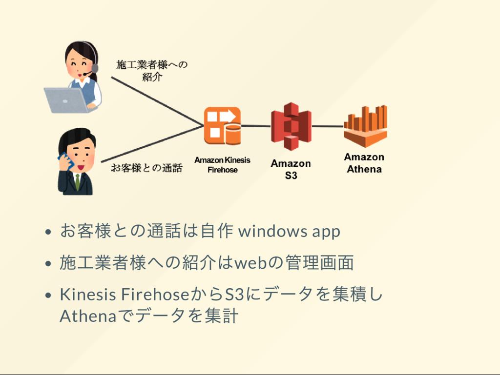お客様との通話は自作 windows app 施工業者様への紹介はweb の管理画面 Kine...