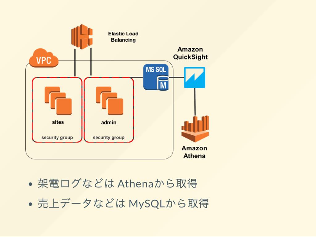 架電ログなどは Athena から取得 売上デー タなどは MySQL から取得