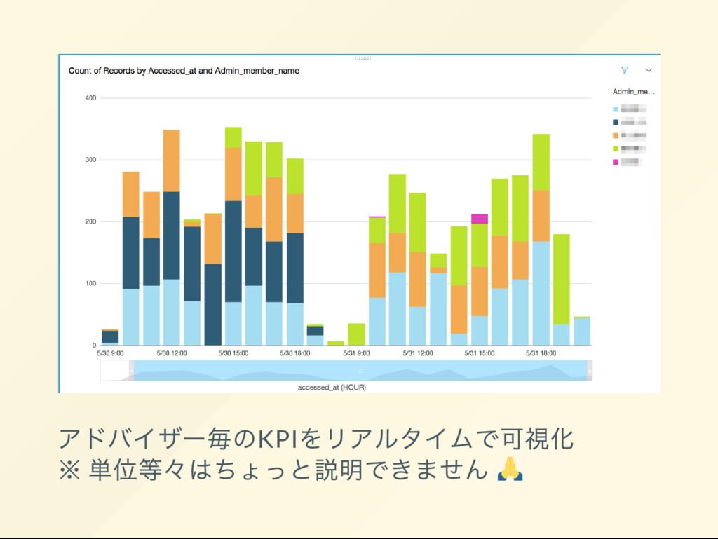 アドバイザー 毎のKPI をリアルタイムで可視化 ※ 単位等々 はちょっと説明できません