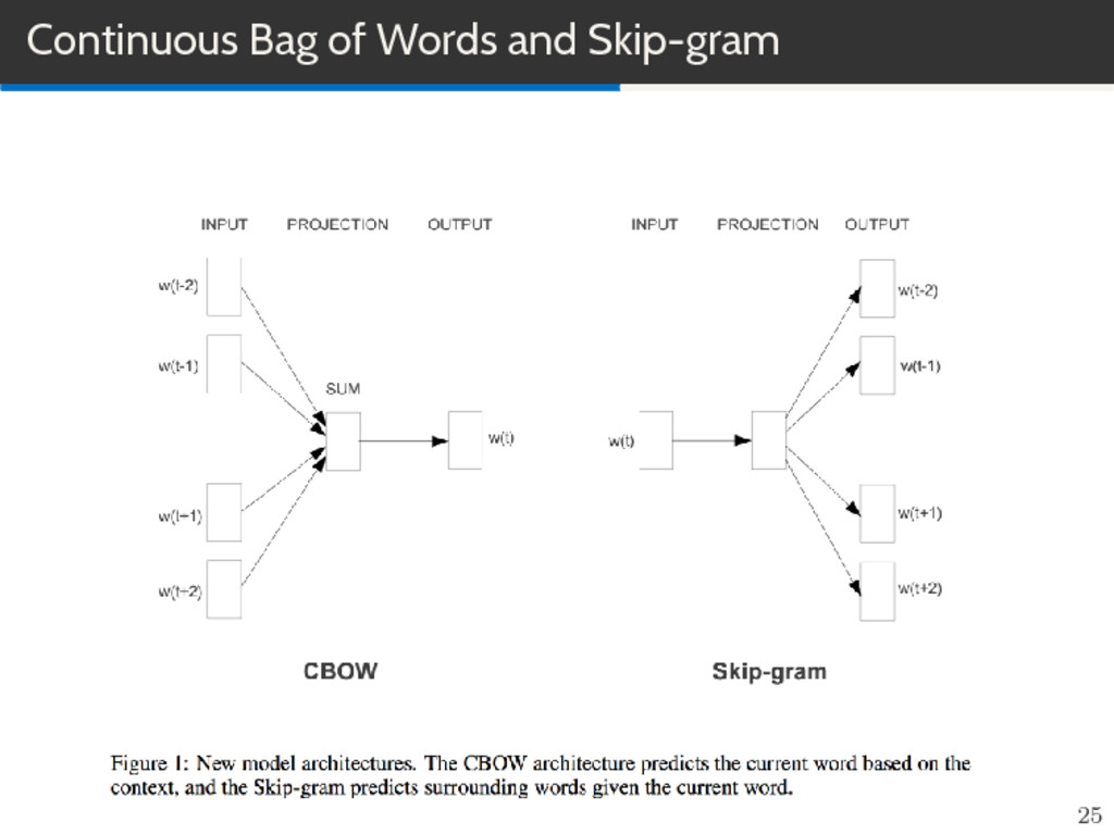 Continuous Bag of Words and Skip-gram 25