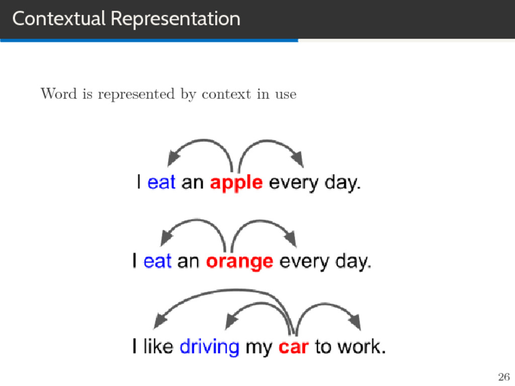 Contextual Representation Word is represented b...