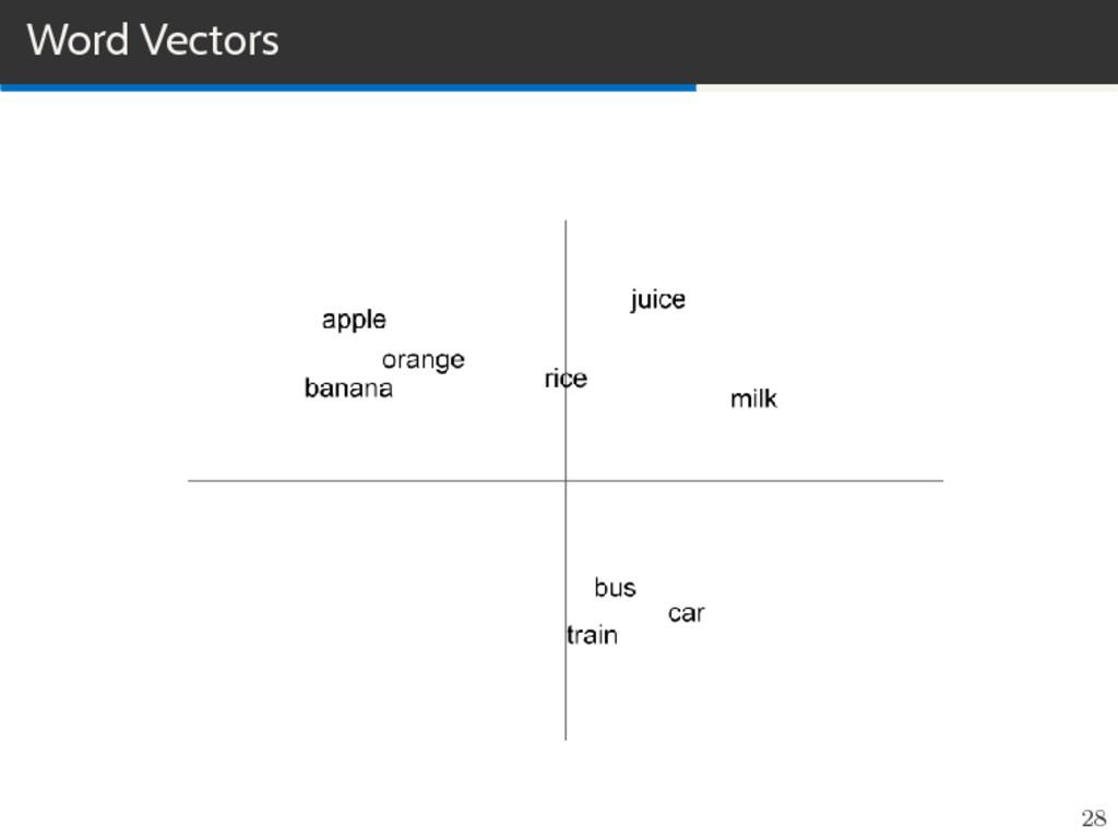 Word Vectors 28