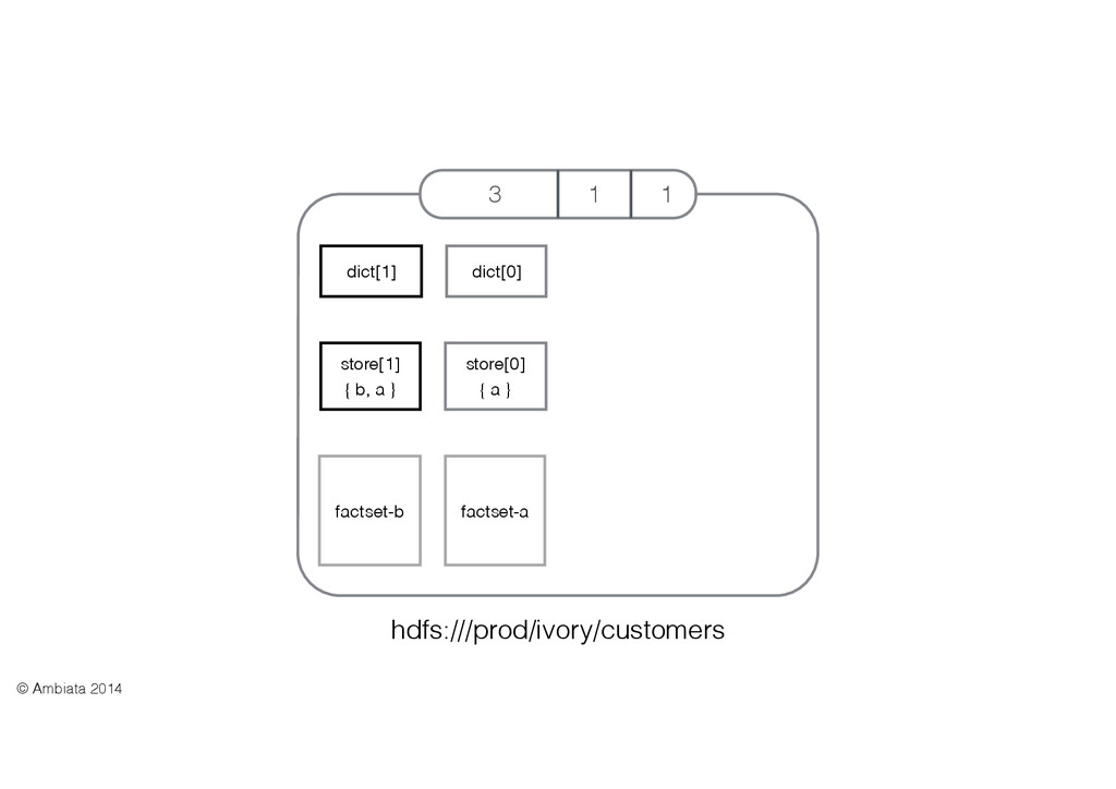 3 1 1 hdfs:///prod/ivory/customers dict[1] stor...