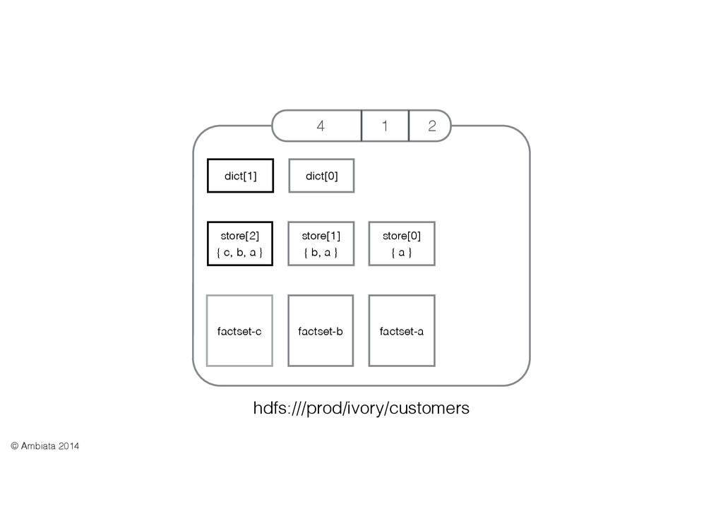 4 1 2 hdfs:///prod/ivory/customers dict[1] stor...