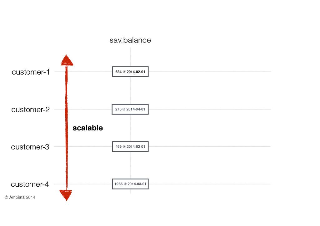 customer-1 sav.balance 634 @ 2014-02-01 scalabl...