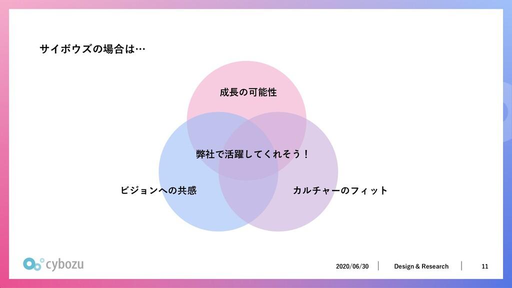 2020/06/30 11 Design & Research 2020/06/30 11 D...