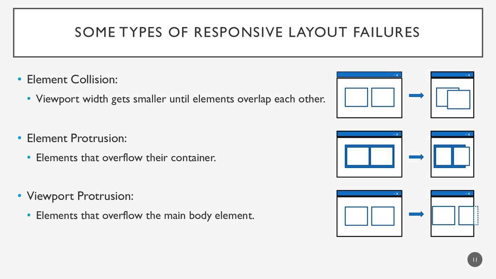 SOME TYPES OF RESPONSIVE LAYOUT FAILURES • Elem...