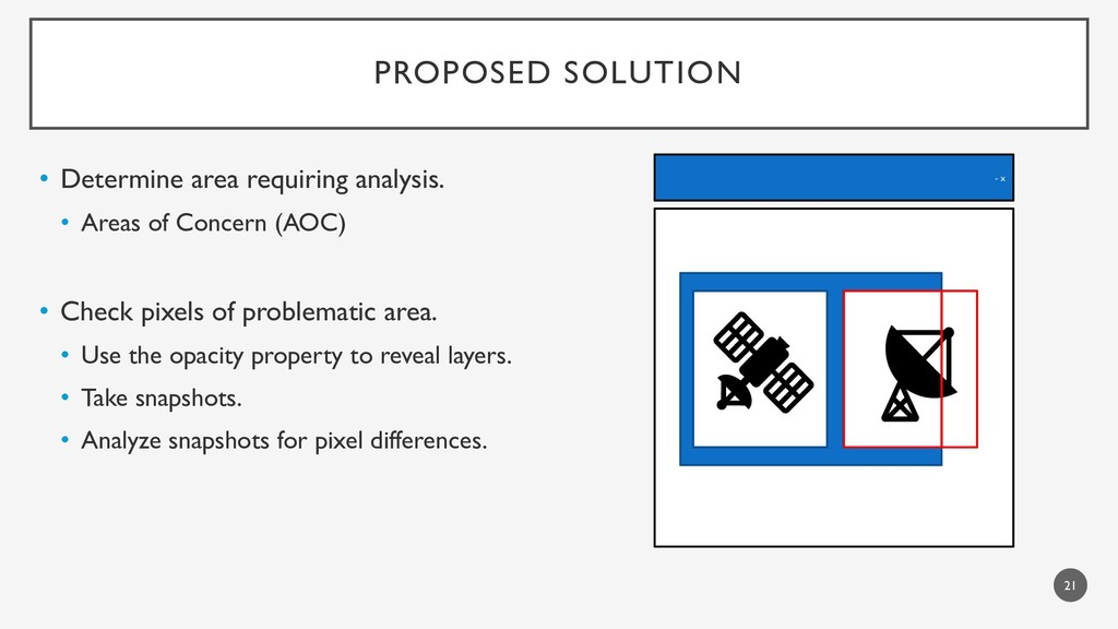 PROPOSED SOLUTION • Determine area requiring an...
