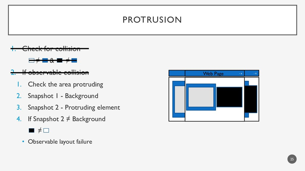PROTRUSION 1. Check for collision ≠ & ≠ 2. If o...