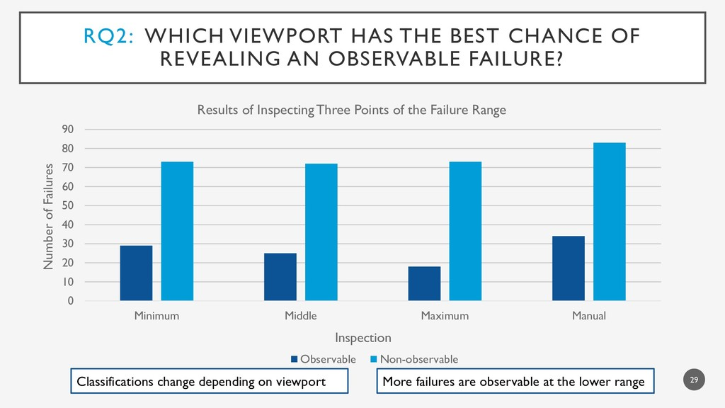 RQ2: WHICH VIEWPORT HAS THE BEST CHANCE OF REVE...