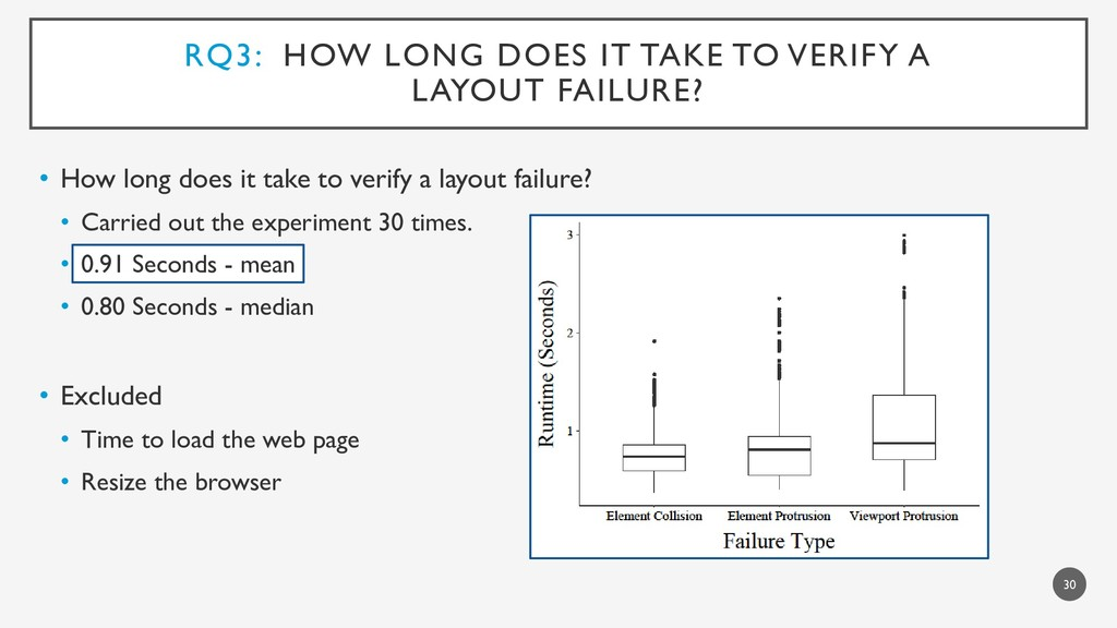 RQ3: HOW LONG DOES IT TAKE TO VERIFY A LAYOUT F...