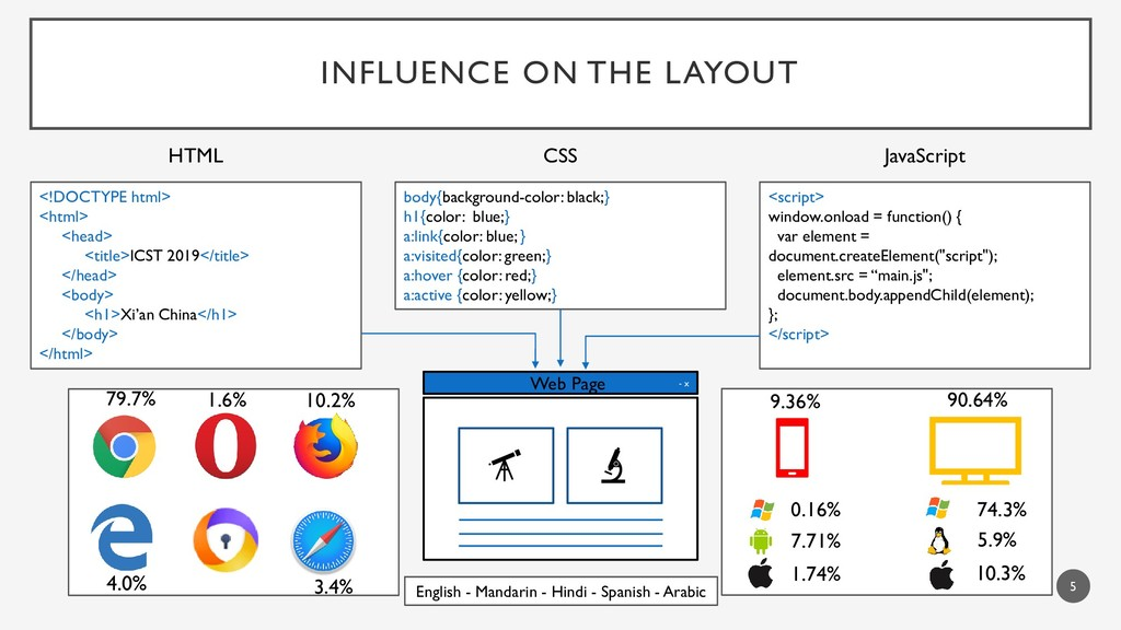 INFLUENCE ON THE LAYOUT <!DOCTYPE html> <html> ...