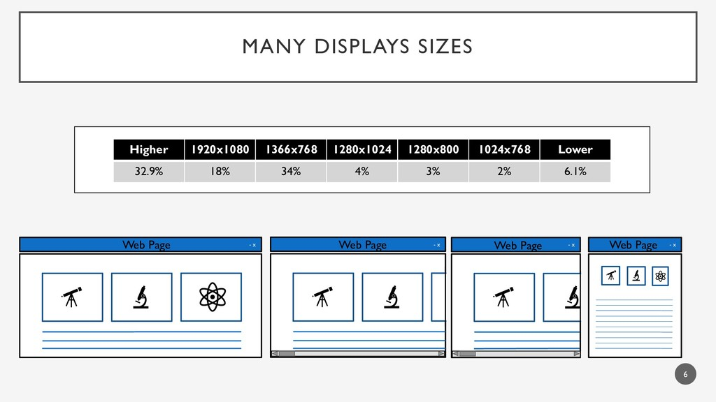 MANY DISPLAYS SIZES 6 Web Page - x Web Page - x...