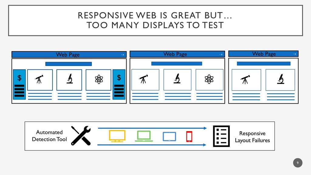 RESPONSIVE WEB IS GREAT BUT… TOO MANY DISPLAYS ...