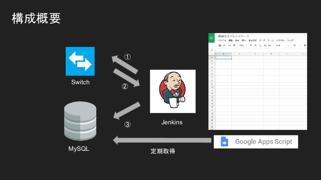 構成概要 MySQL Switch Jenkins ① ② ③ 定期取得