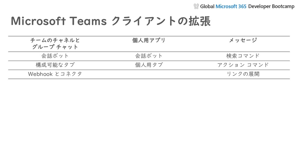 Microsoft Teams クライアントの拡張 チームのチャネルと グループ チャット 個...