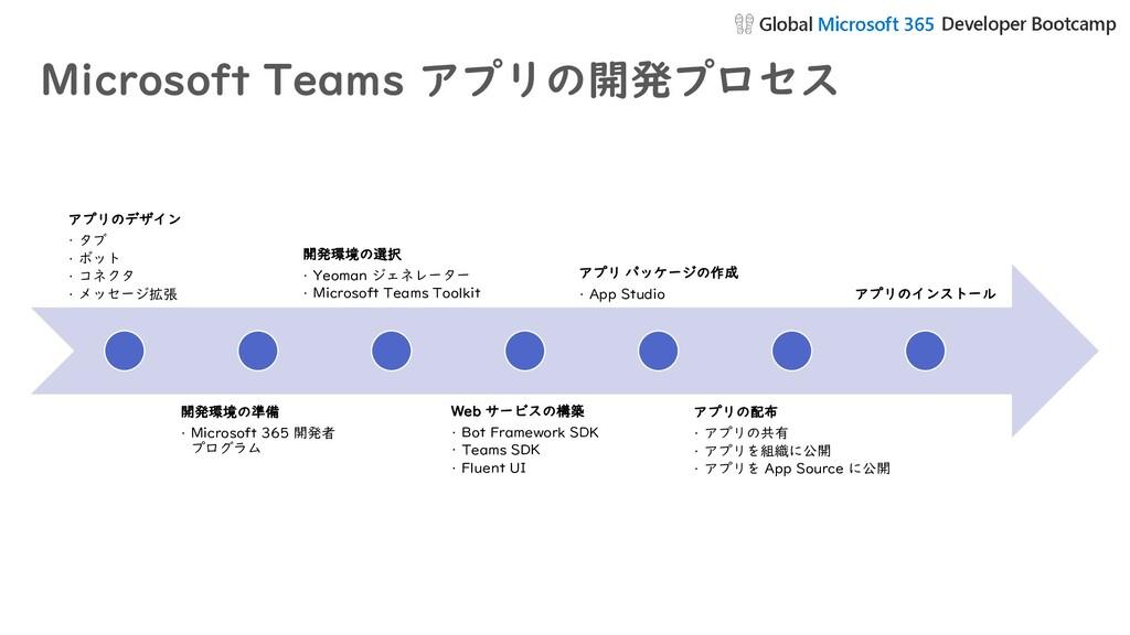 Microsoft Teams アプリの開発プロセス アプリのデザイン • タブ • ボット ...