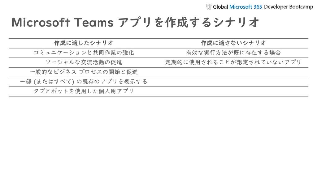 Microsoft Teams アプリを作成するシナリオ 作成に適したシナリオ 作成に適さない...
