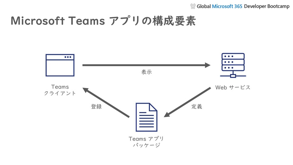 Microsoft Teams アプリの構成要素 Teams クライアント Web サービス ...